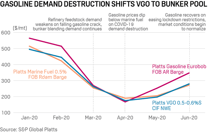 Mounting transport fuel stocks add new twist to VLSFO specs