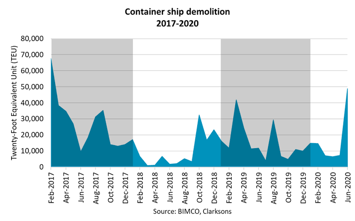 June container ship demolitions increase year-to-date volumes by 100%