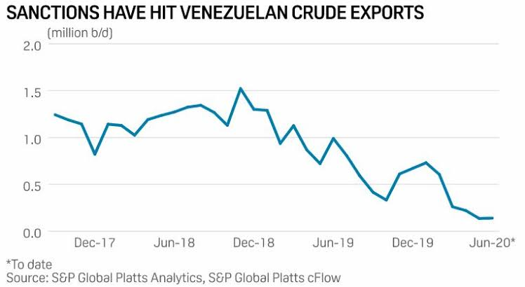 US removes sanctions on four oil shippers after vows to avoid Venezuelan trade