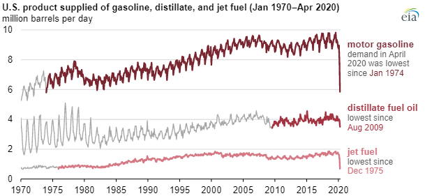 Drop in petroleum demand led to rise in crude oil inventories and low refinery utilization