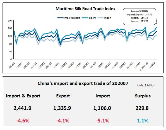 China's exports to its three major trading partners all increased by more than 10%