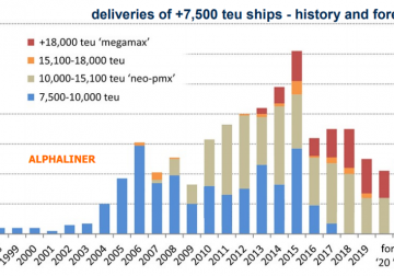 Containership orderbook drops below 10% threshold for the 1st time in 20 years