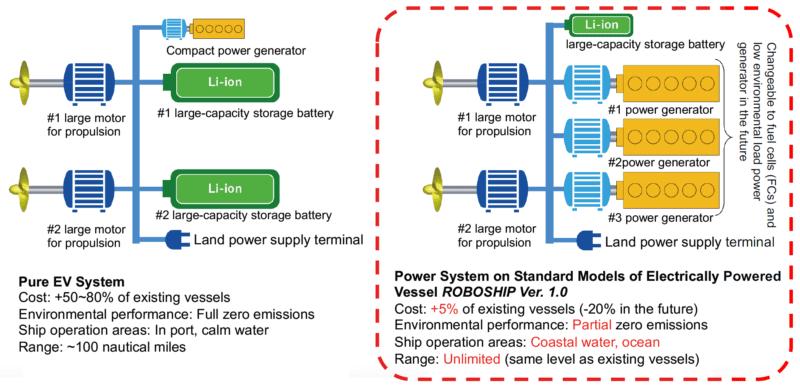 e5 Lab Launches ROBOSHIP Project to Promote Zero-Emission Electric Vessels