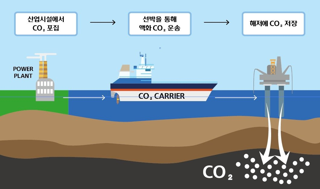 KOSE And Hyundai Mipo To Develop Liquid CO2 Carrier